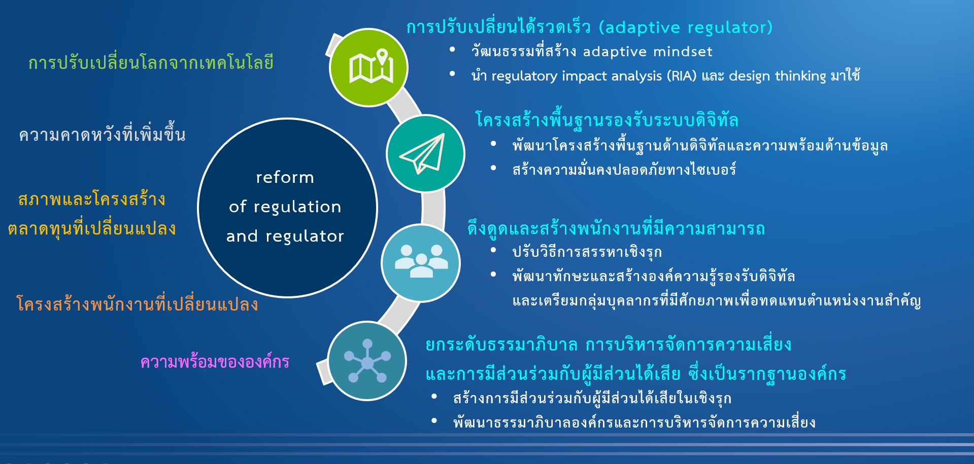 reform of regulation and regulator.png