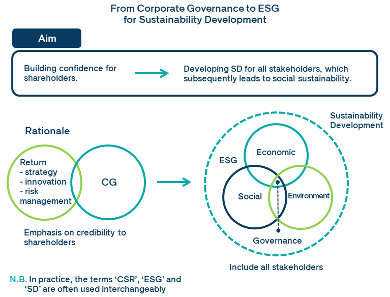 from corporate governance to esg