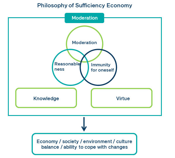 philosophy of Sufficiency economy