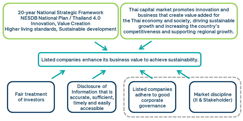 listed companies enhance its business value to achieve sustainability
