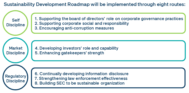 Sustainability Development Roadmap
